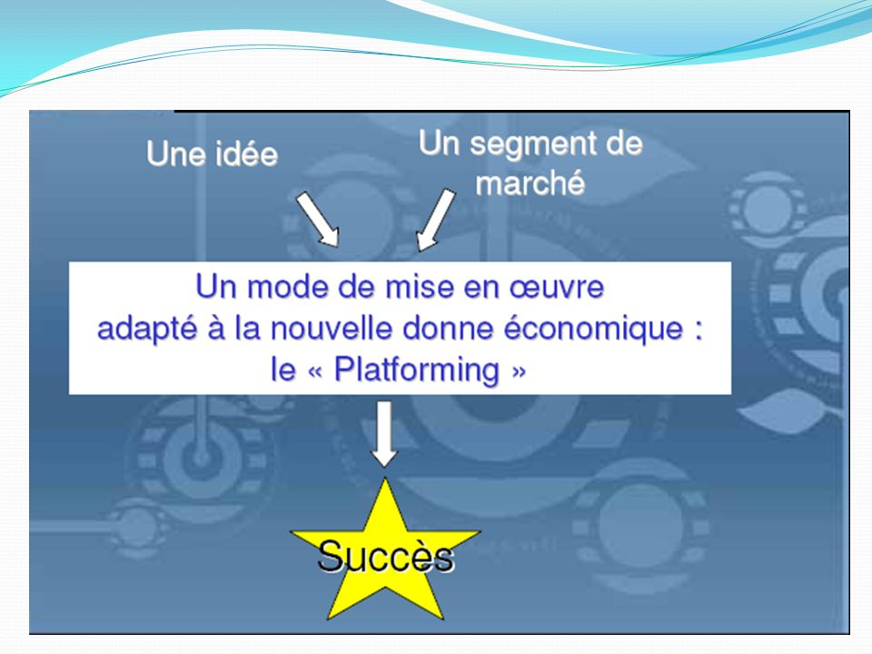 Plates formes d'innovation