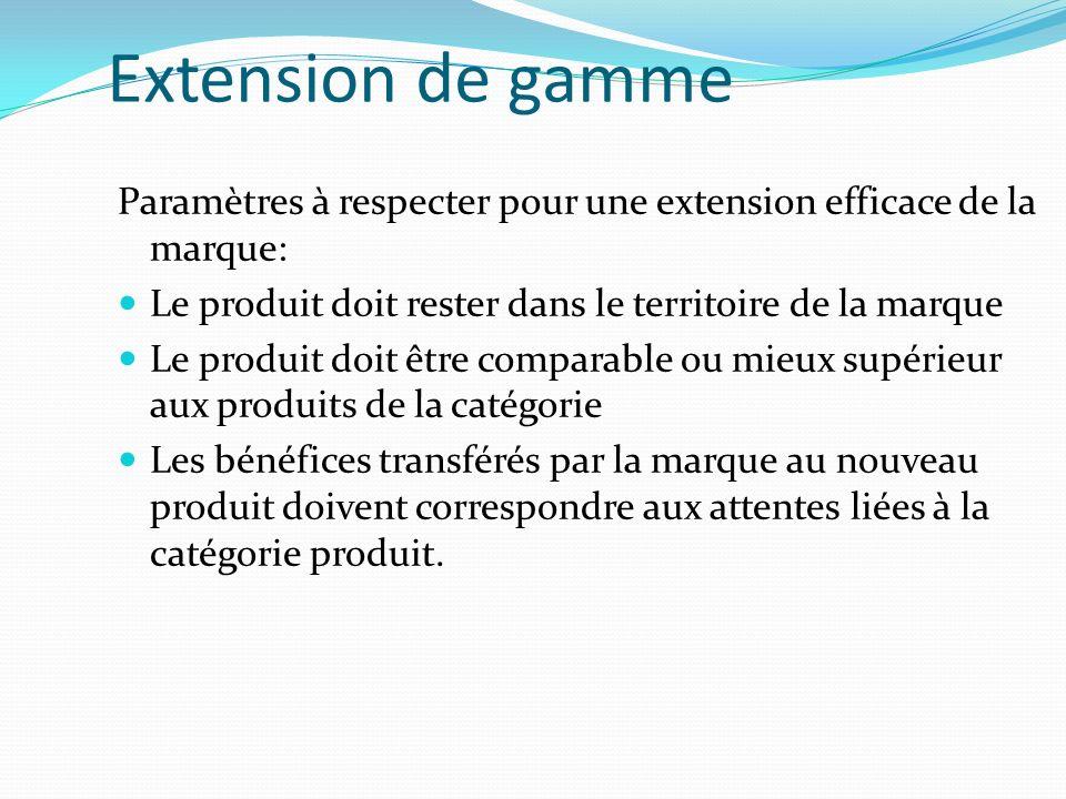 Extension de gamme Paramètres à respecter pour une extension efficace de la marque: Le produit doit rester dans le territoire de la marque.