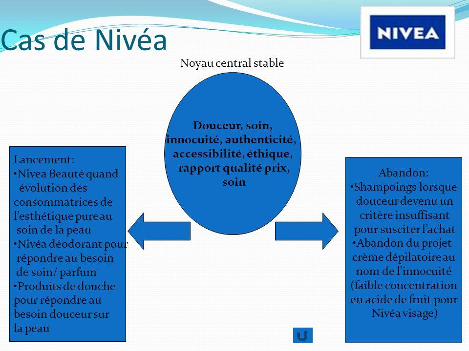Cas de Nivéa Noyau central stable