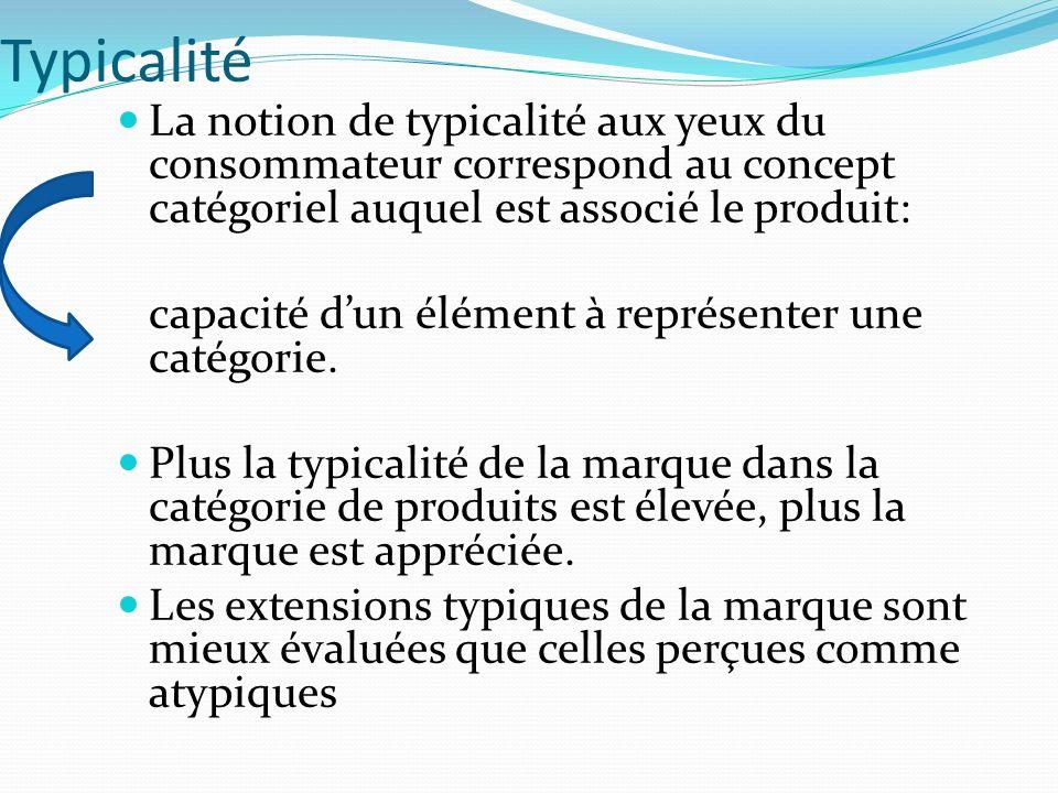 Typicalité La notion de typicalité aux yeux du consommateur correspond au concept catégoriel auquel est associé le produit: