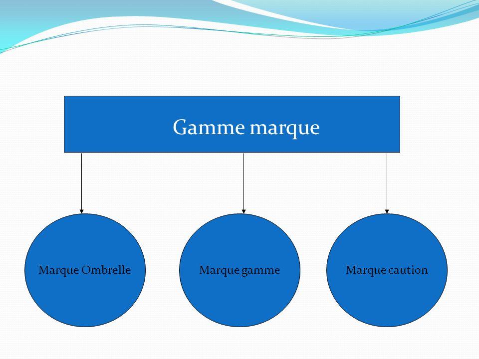 Gamme marque Marque Ombrelle Marque gamme Marque caution