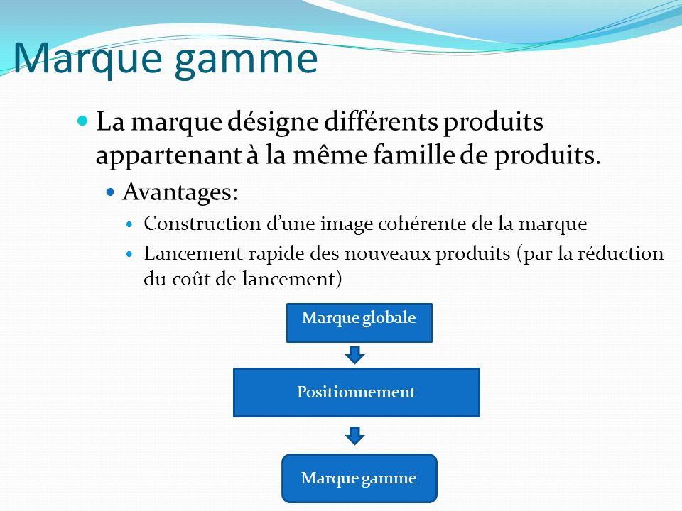 Marque gamme La marque désigne différents produits appartenant à la même famille de produits. Avantages: