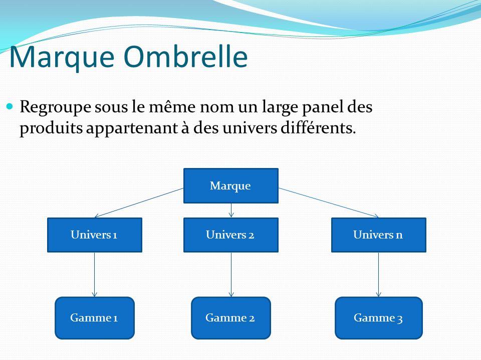 Marque Ombrelle Regroupe sous le même nom un large panel des produits appartenant à des univers différents.