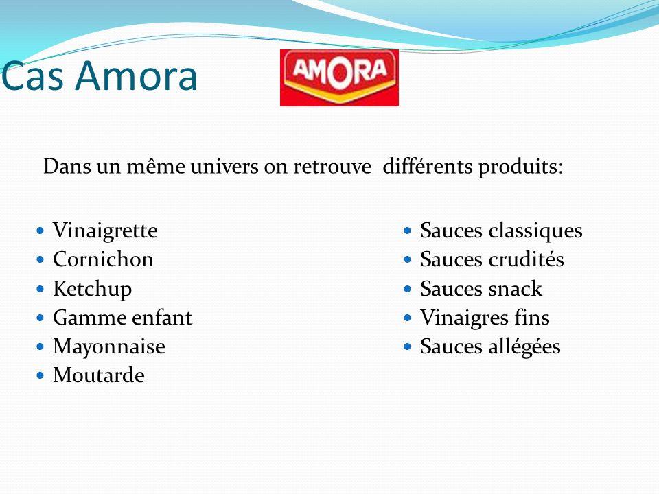 Cas Amora Dans un même univers on retrouve différents produits: