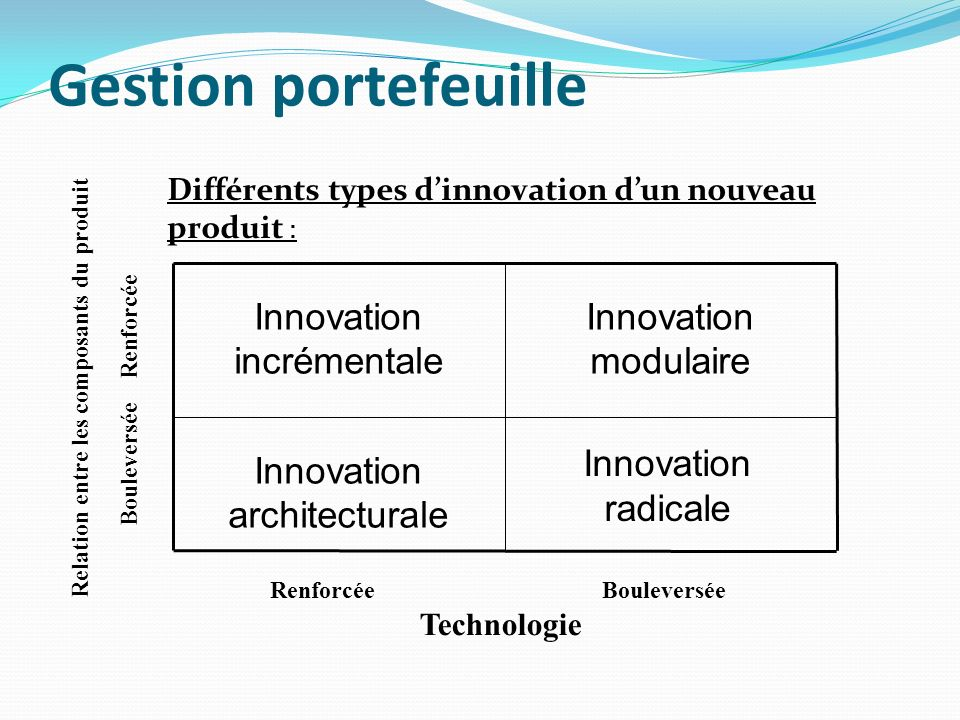 Gestion portefeuille Innovation architecturale Innovation modulaire