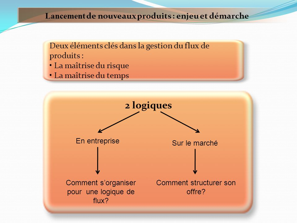 2 logiques Lancement de nouveaux produits : enjeu et démarche