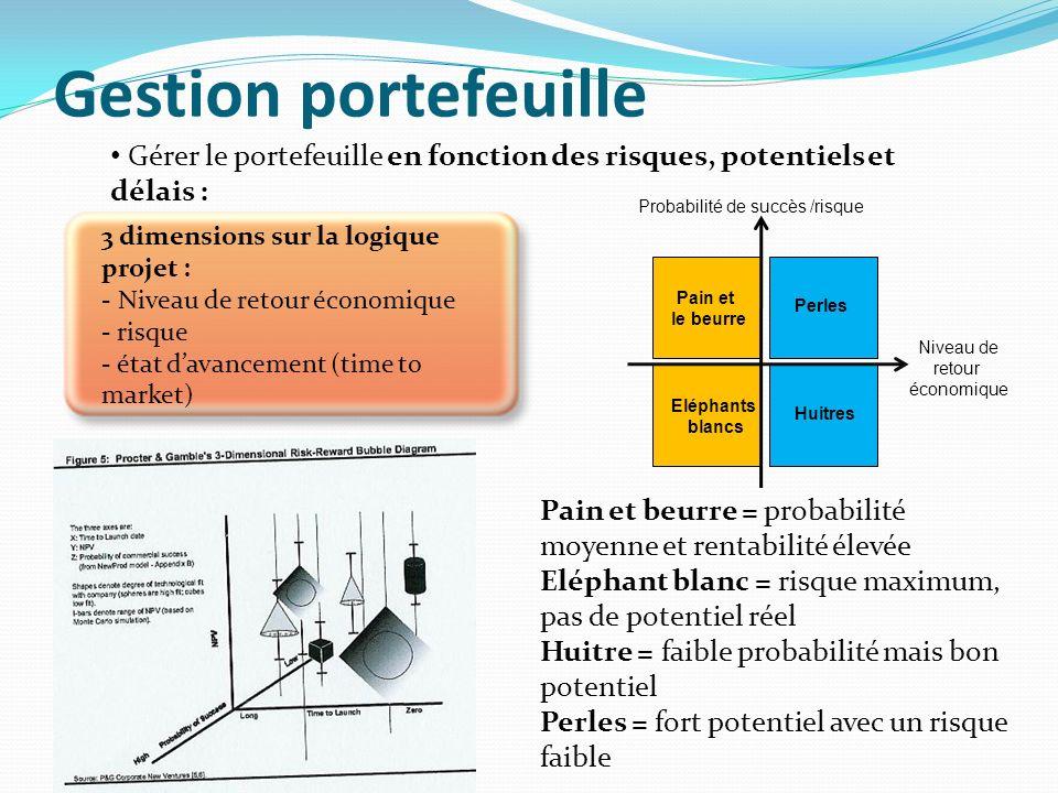 Gestion portefeuille Gérer le portefeuille en fonction des risques, potentiels et délais : Probabilité de succès /risque.