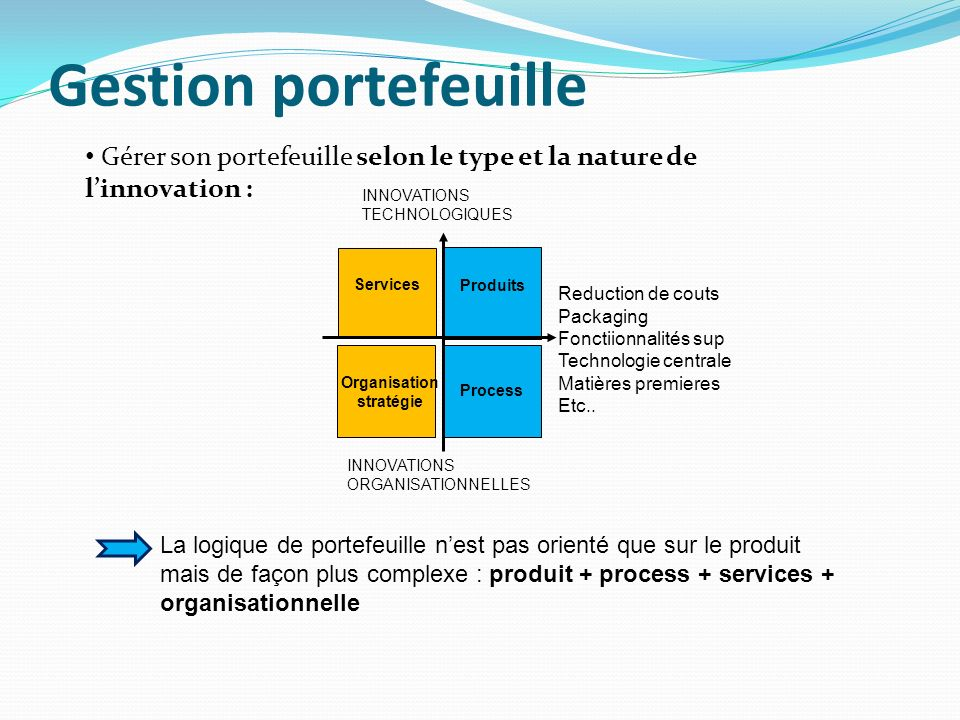 Gestion portefeuille Gérer son portefeuille selon le type et la nature de l'innovation : INNOVATIONS.