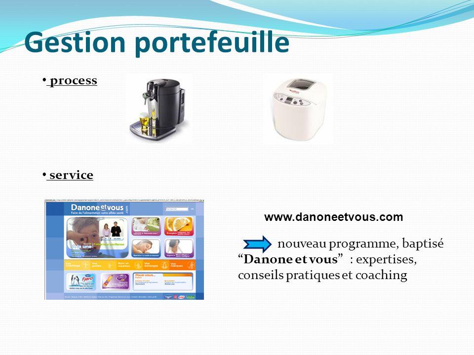 Gestion portefeuille process service