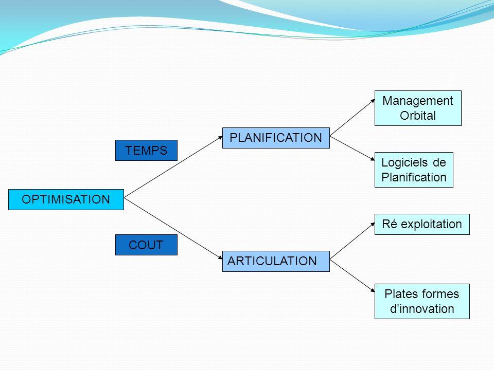 Logiciels de Planification