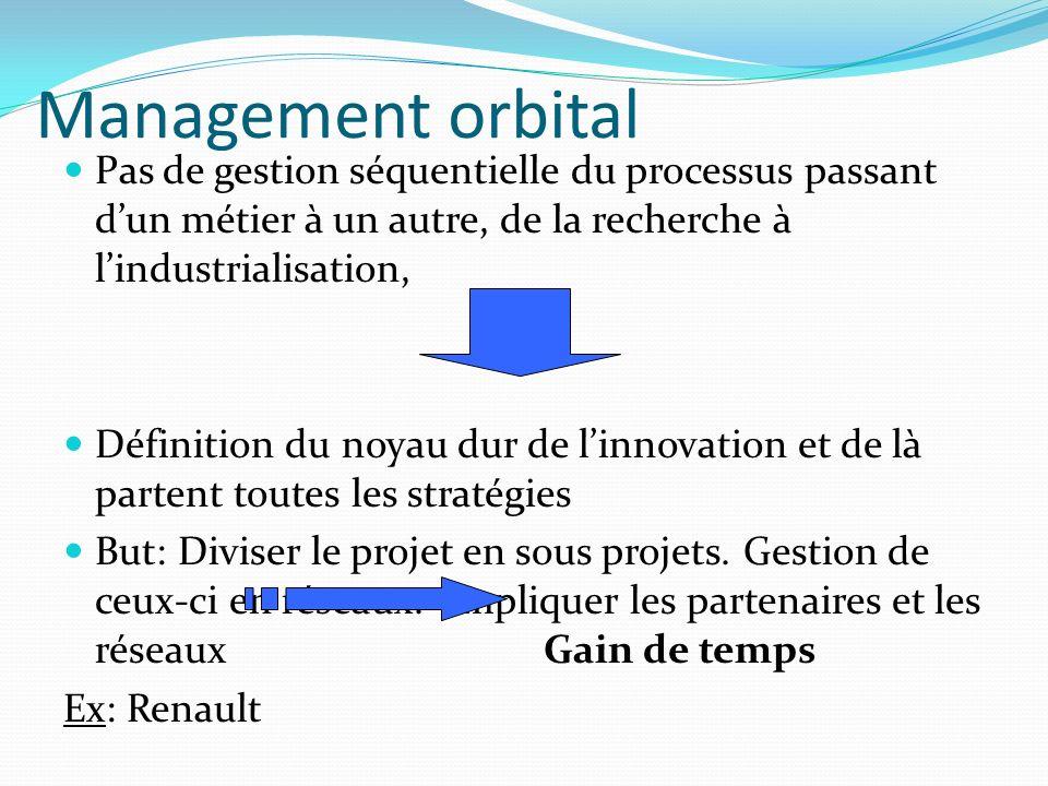 Management orbital Pas de gestion séquentielle du processus passant d'un métier à un autre, de la recherche à l'industrialisation,