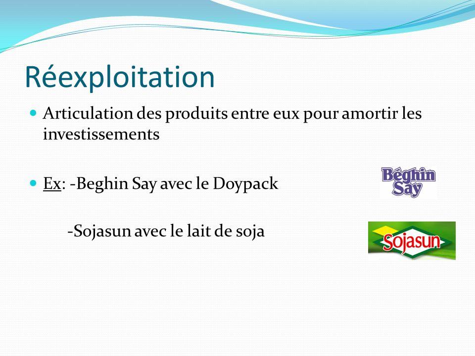 Réexploitation Articulation des produits entre eux pour amortir les investissements. Ex: -Beghin Say avec le Doypack.