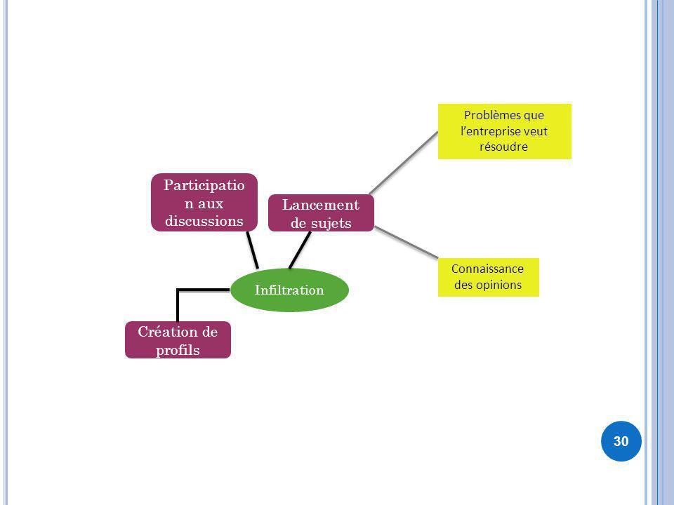 Participation aux discussions Lancement de sujets