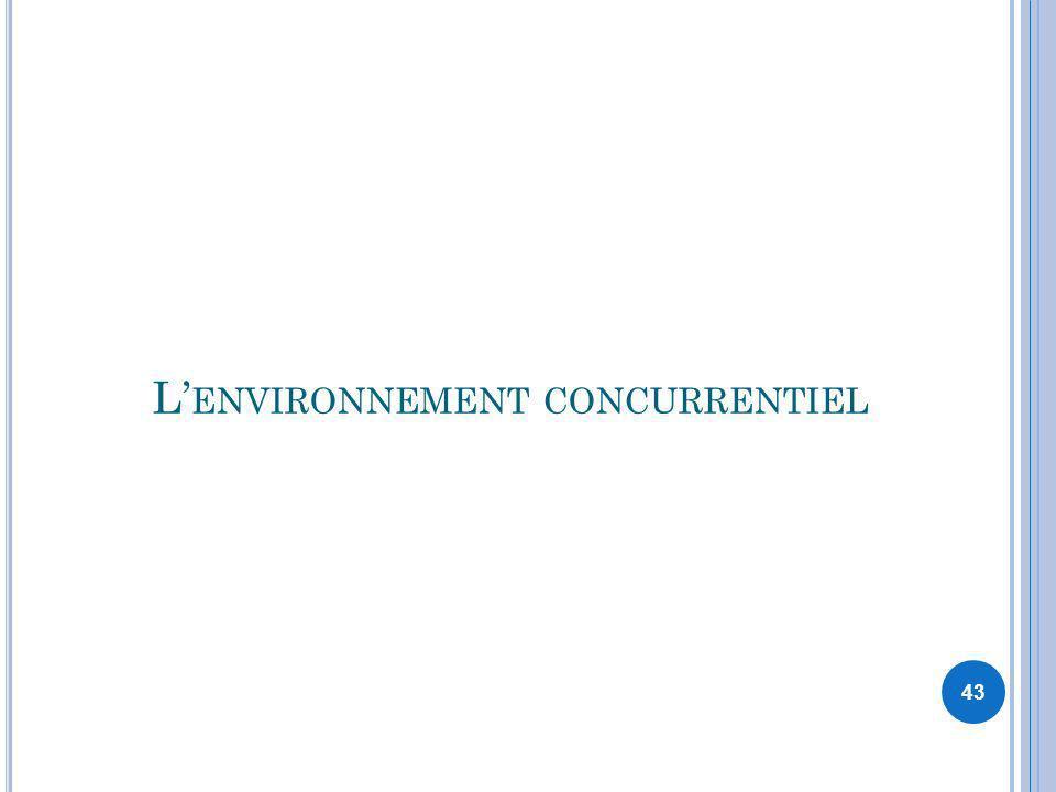 L'environnement concurrentiel