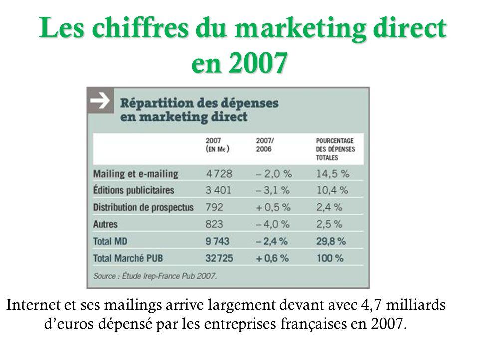 Les chiffres du marketing direct en 2007