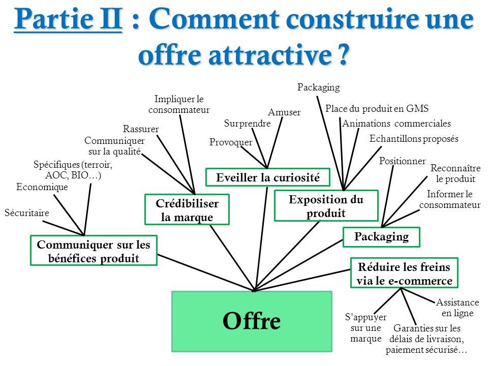 Partie II : Comment construire une offre attractive