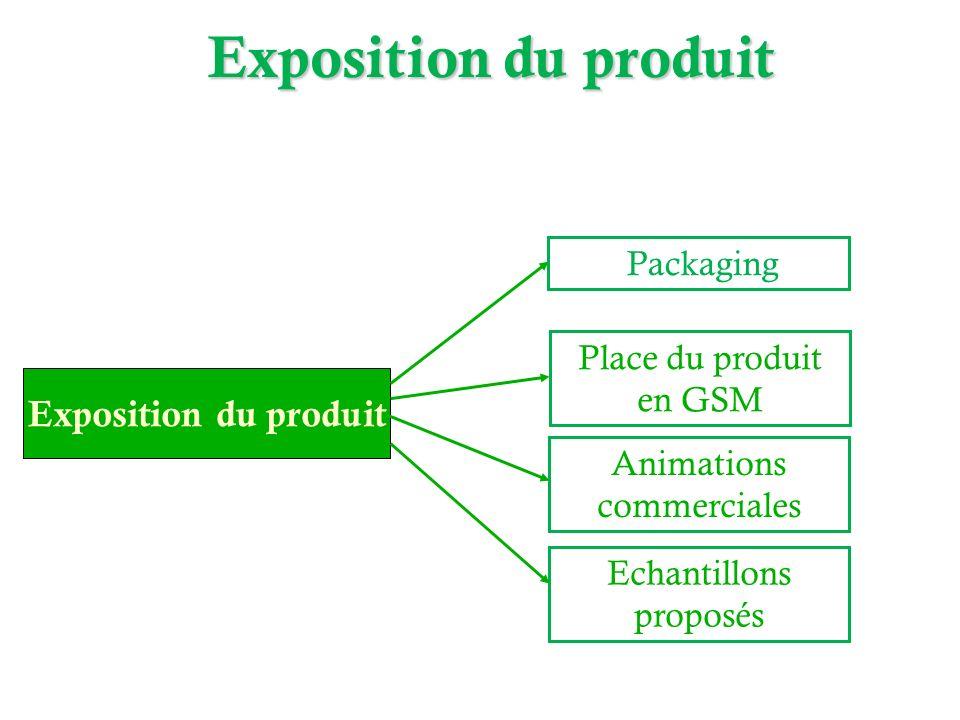 Exposition du produit Exposition du produit Packaging