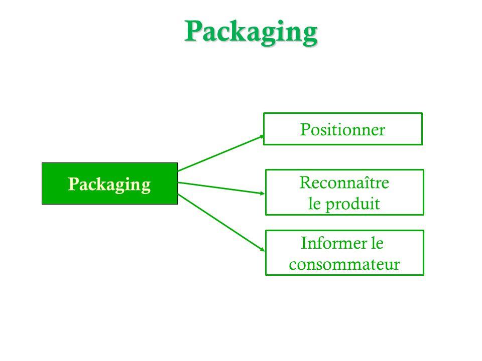 Packaging Packaging Positionner Reconnaître le produit Informer le