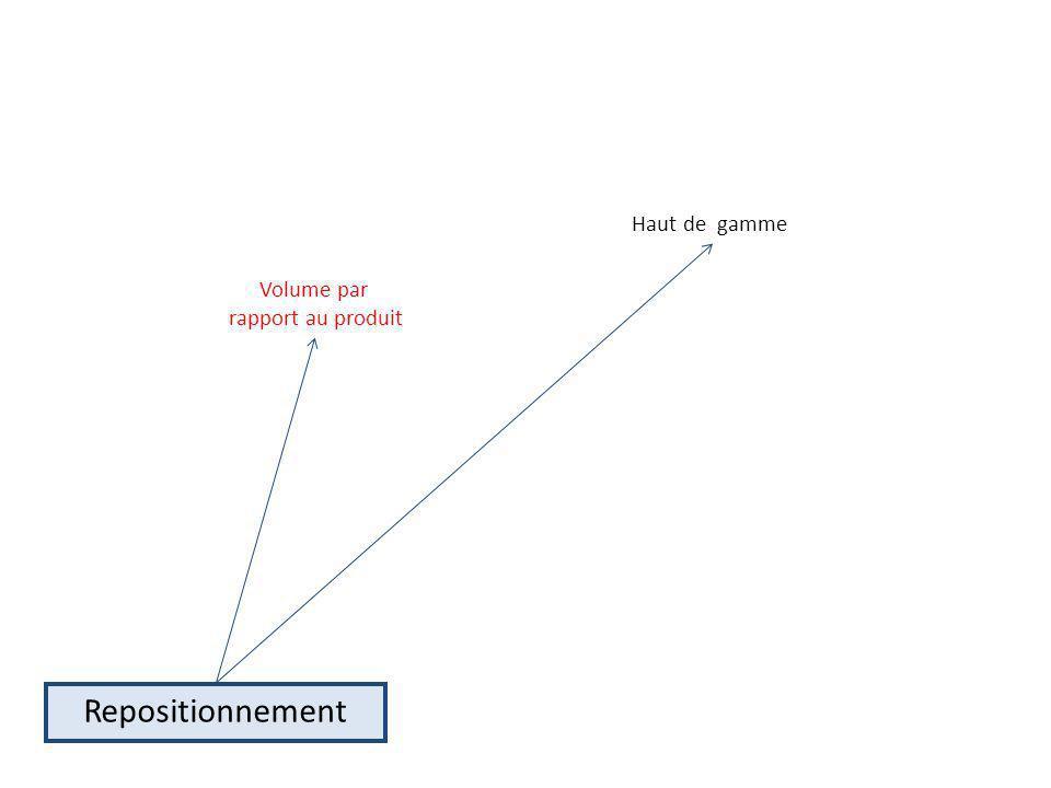 Haut de gamme Volume par rapport au produit Repositionnement