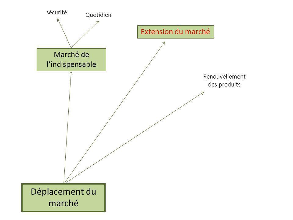 Déplacement du marché Extension du marché Marché de l'indispensable