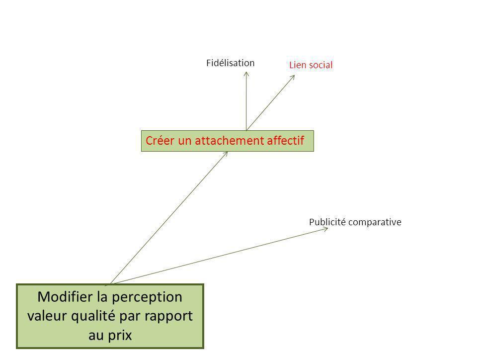 Modifier la perception valeur qualité par rapport au prix