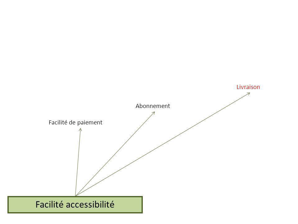 Facilité accessibilité