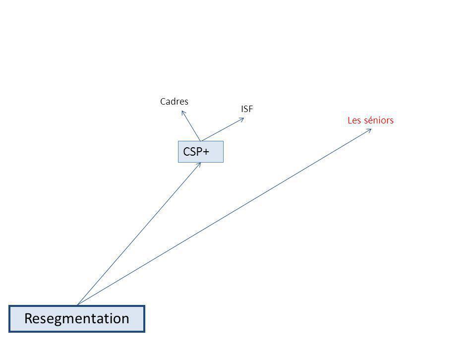 Cadres ISF Les séniors CSP+ Resegmentation