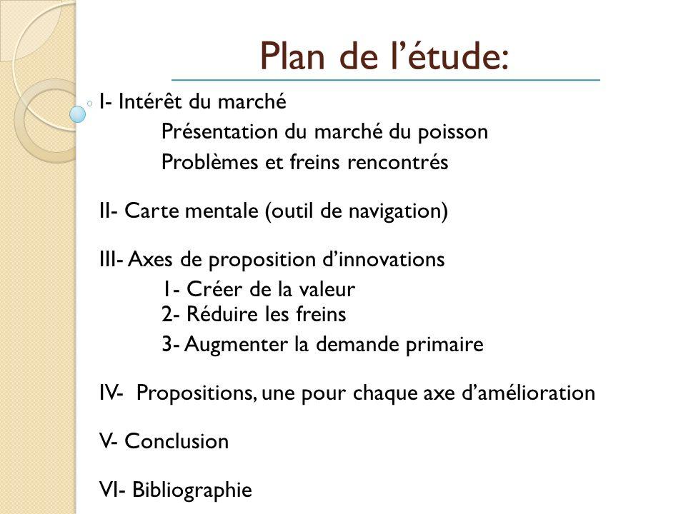 Plan de l'étude: I- Intérêt du marché