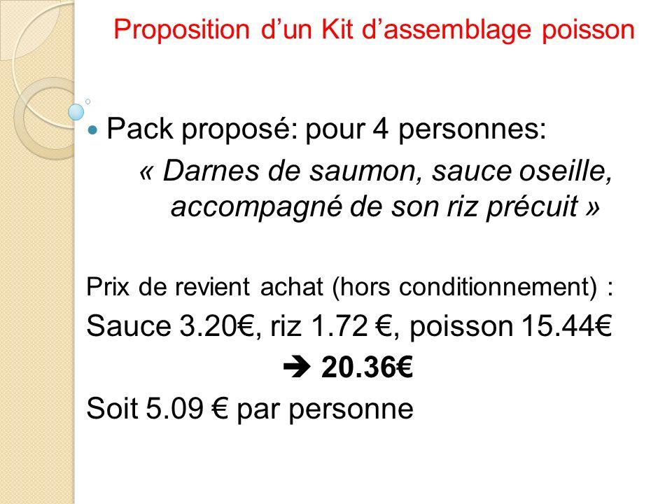 Proposition d'un Kit d'assemblage poisson