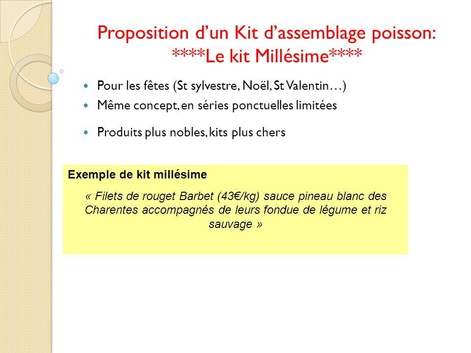 Proposition d'un Kit d'assemblage poisson: ****Le kit Millésime****