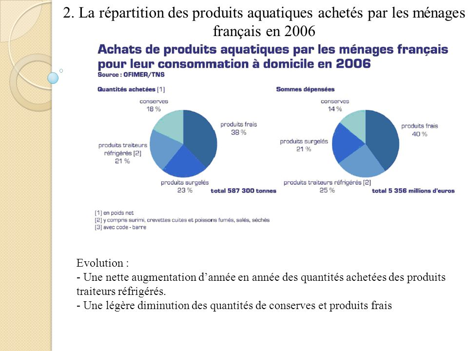 2. La répartition des produits aquatiques achetés par les ménages français en 2006