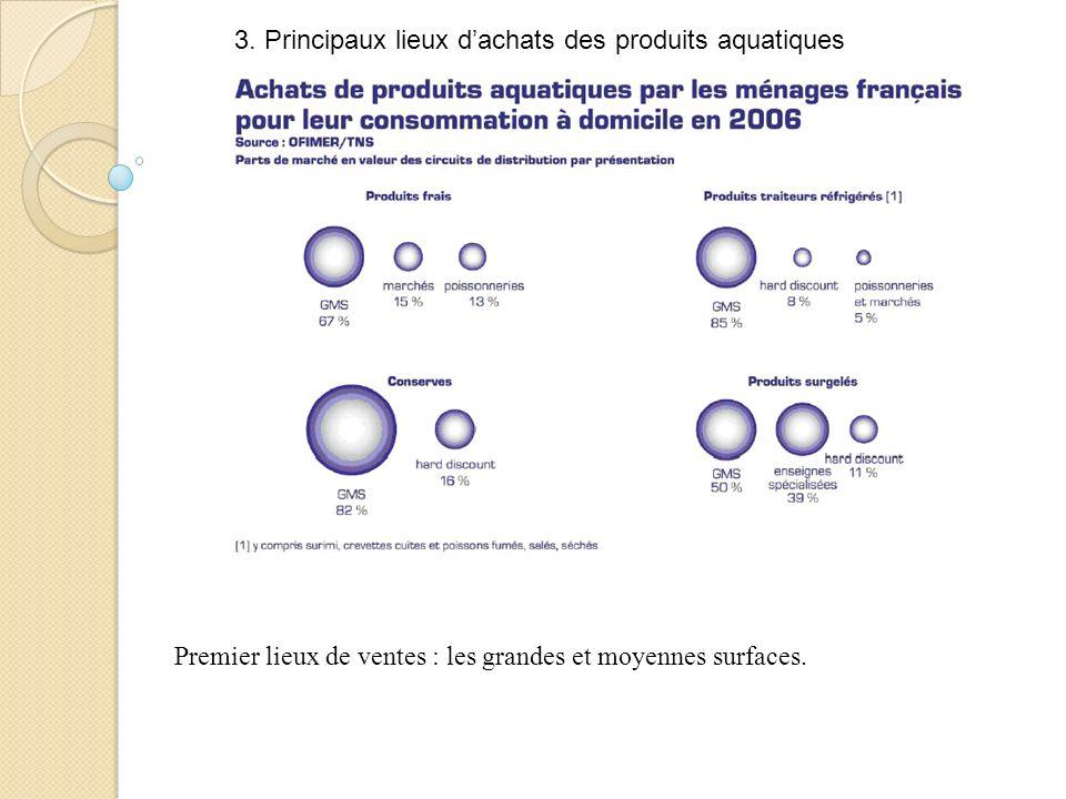 3. Principaux lieux d'achats des produits aquatiques