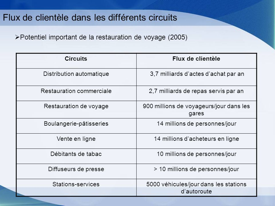 Flux de clientèle dans les différents circuits
