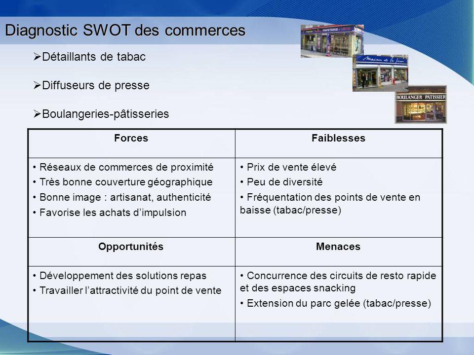 Diagnostic SWOT des commerces
