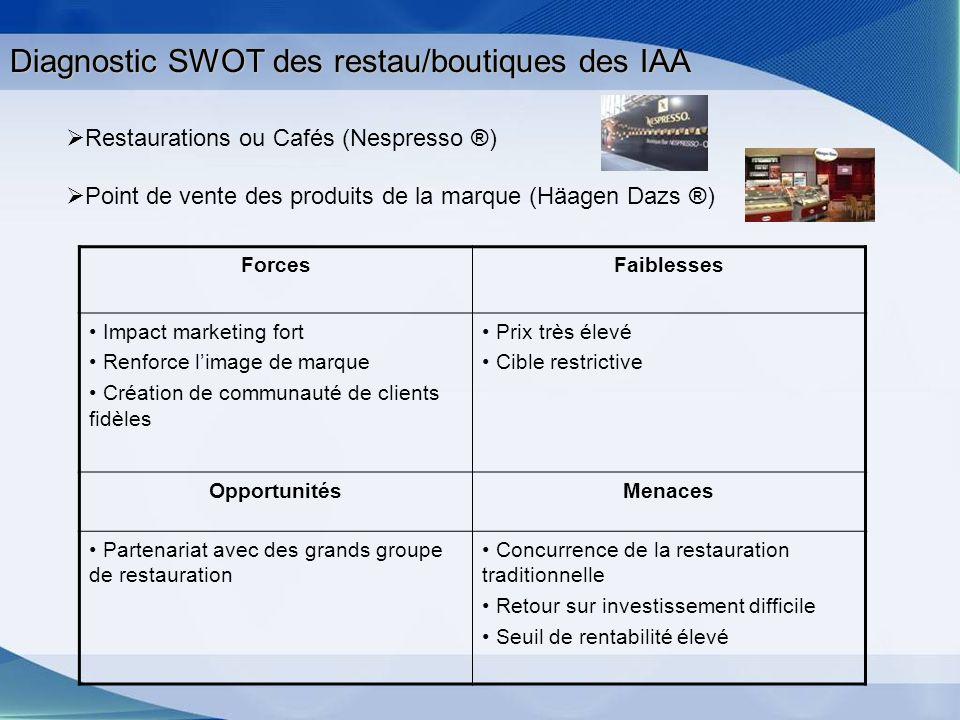 Diagnostic SWOT des restau/boutiques des IAA
