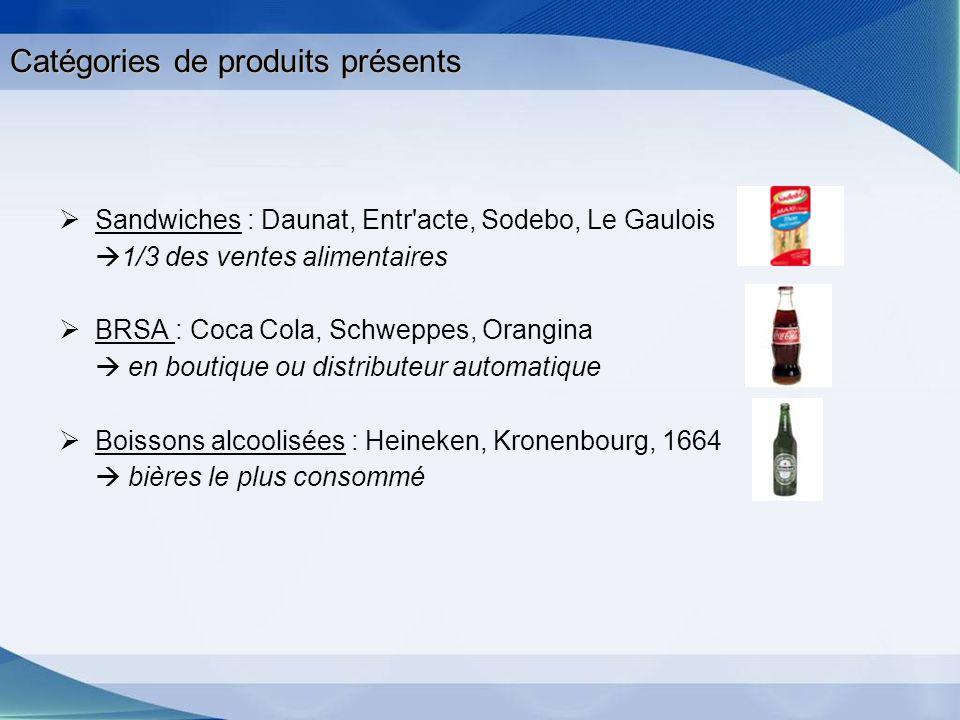 Catégories de produits présents