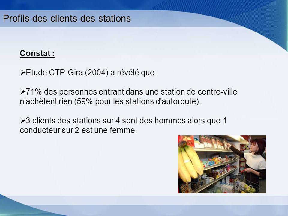 Profils des clients des stations