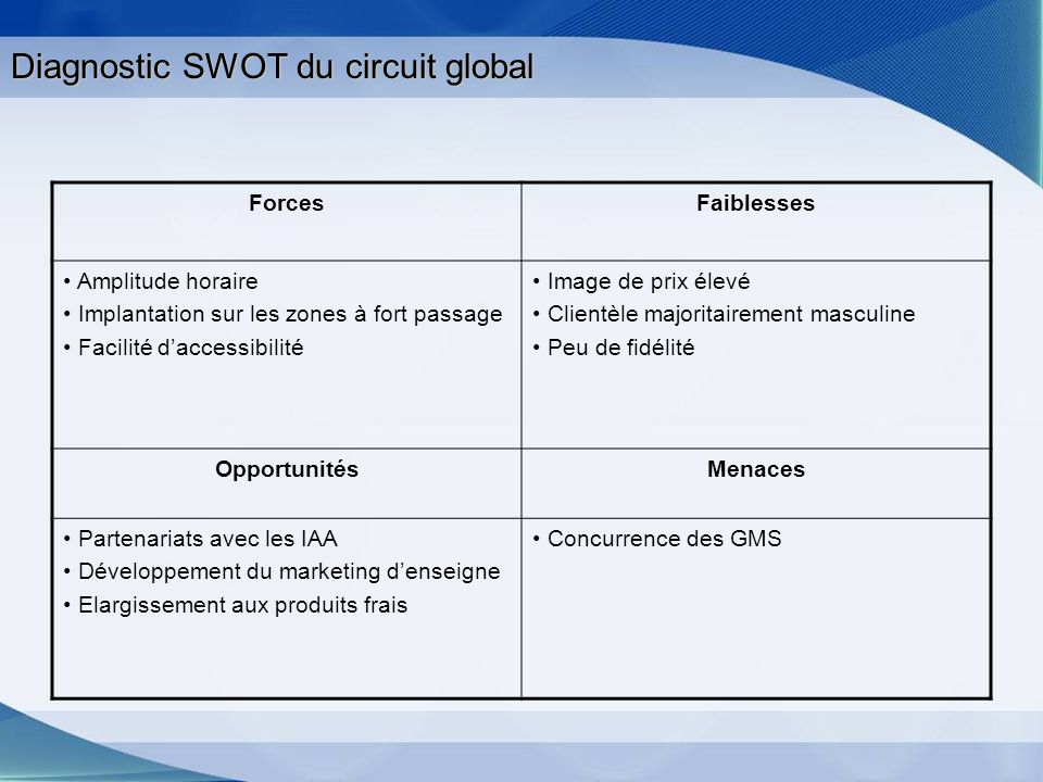 Diagnostic SWOT du circuit global
