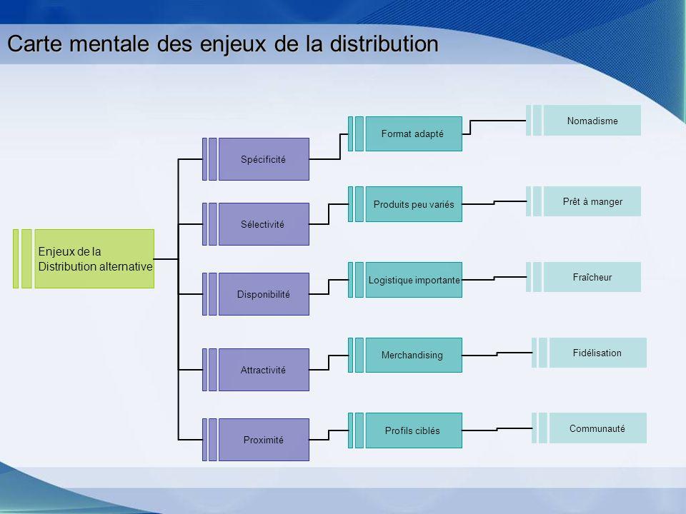 Carte mentale des enjeux de la distribution
