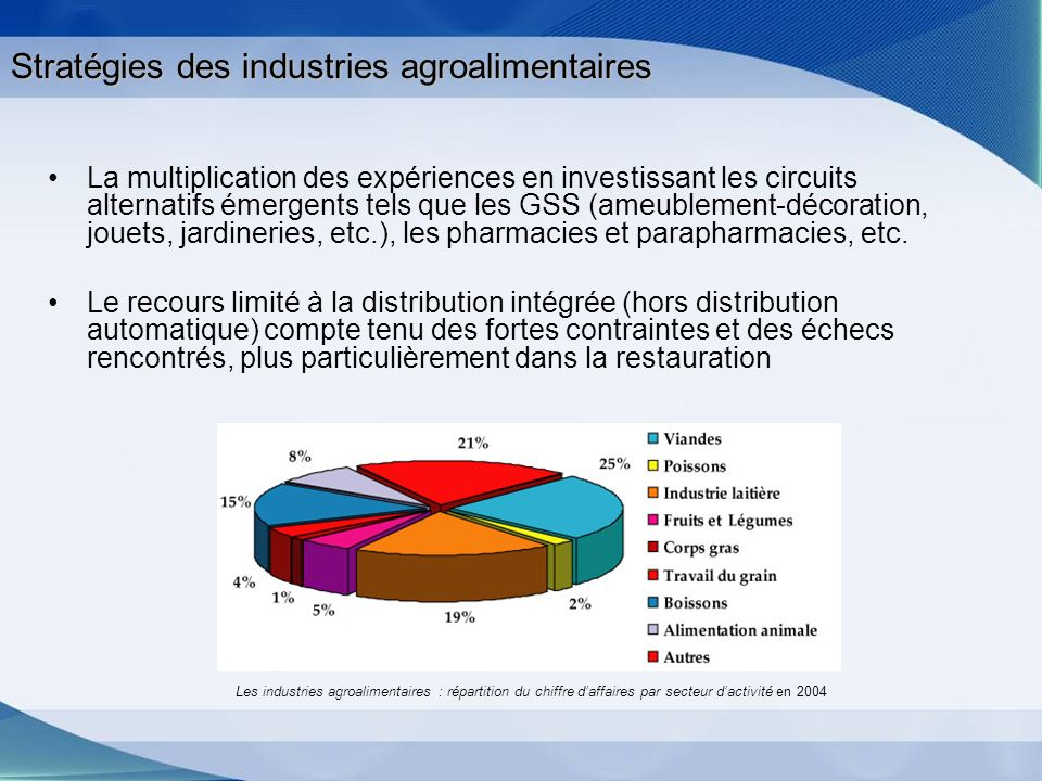 Stratégies des industries agroalimentaires