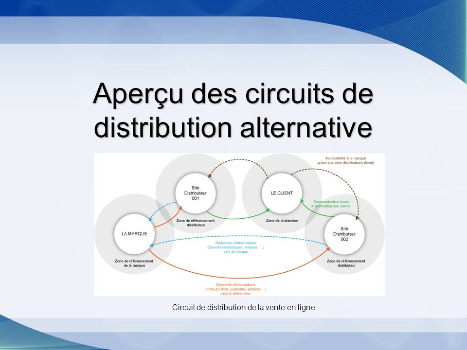 Aperçu des circuits de distribution alternative