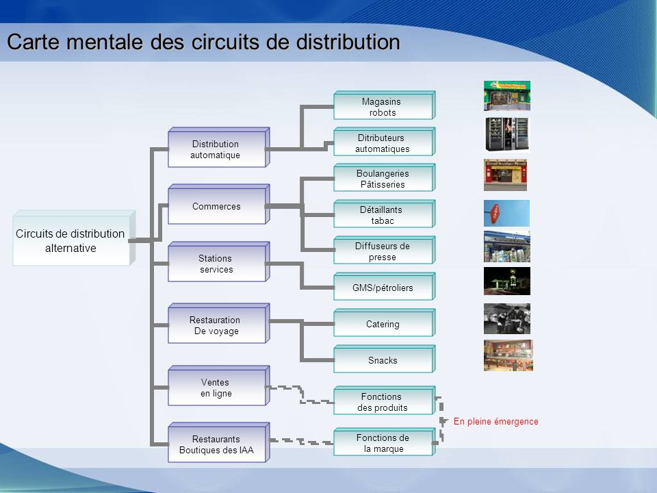 Carte mentale des circuits de distribution