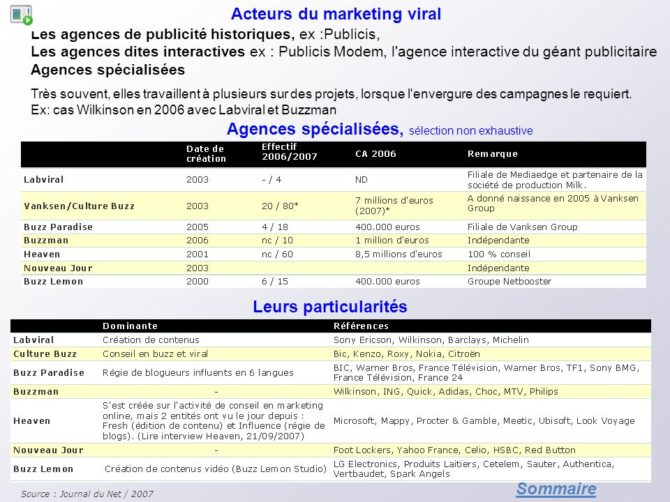 Acteurs du marketing viral