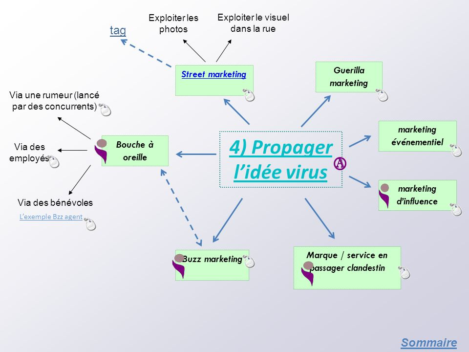 A 4) Propager l'idée virus tag Sommaire Guerilla marketing