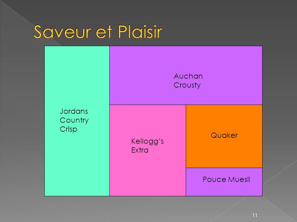 Saveur et Plaisir Auchan Crousty Jordans Country Crisp Quaker