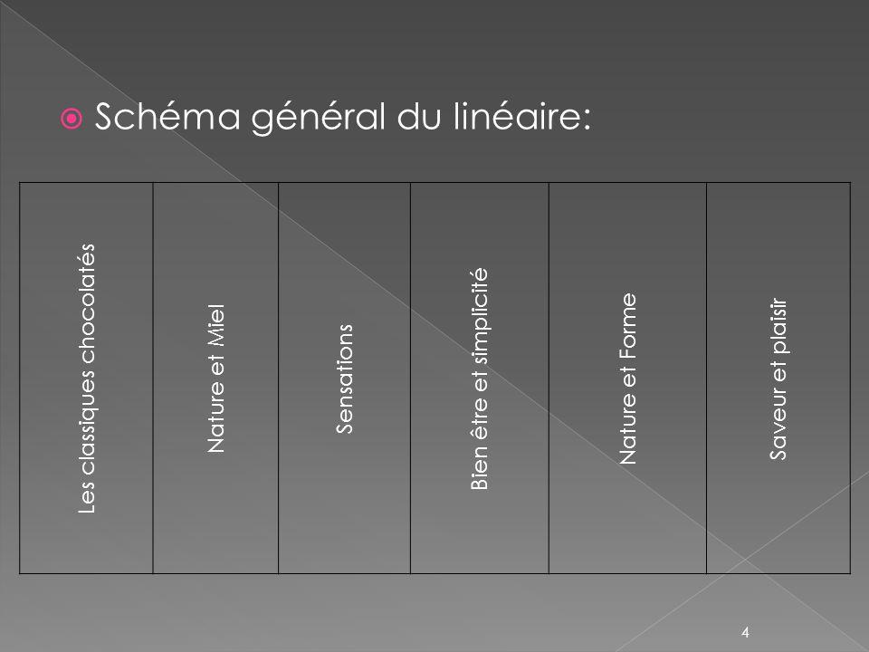 Schéma général du linéaire: