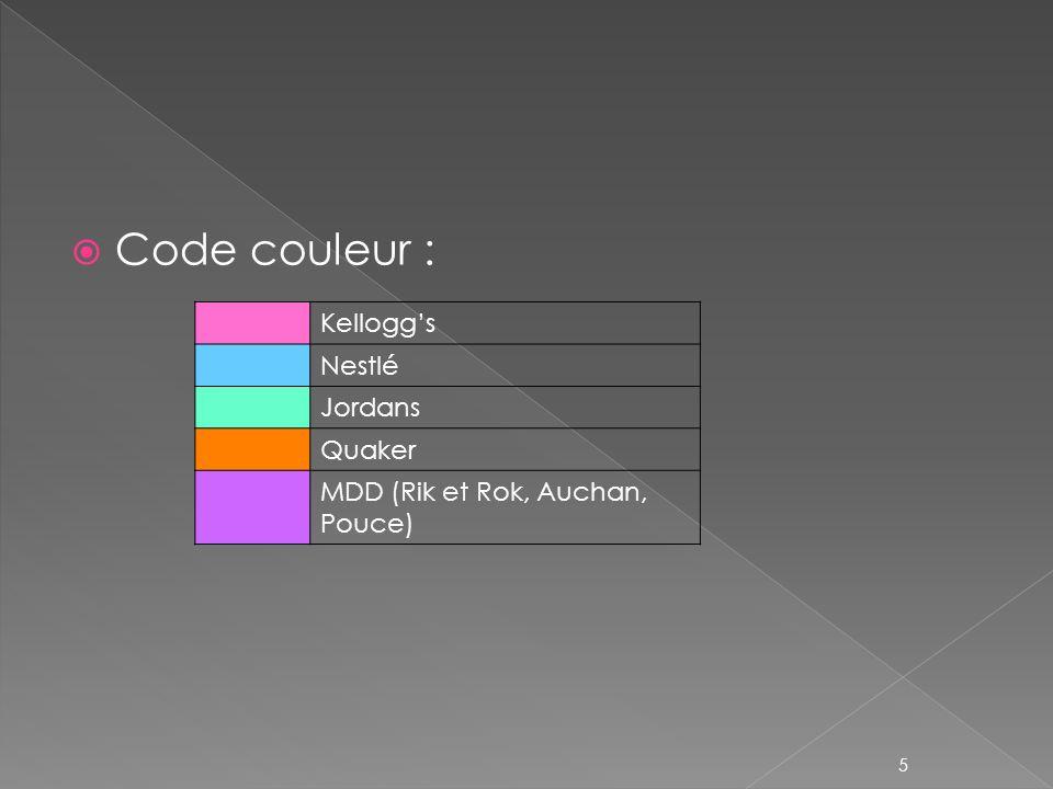 Code couleur : Kellogg's Nestlé Jordans Quaker