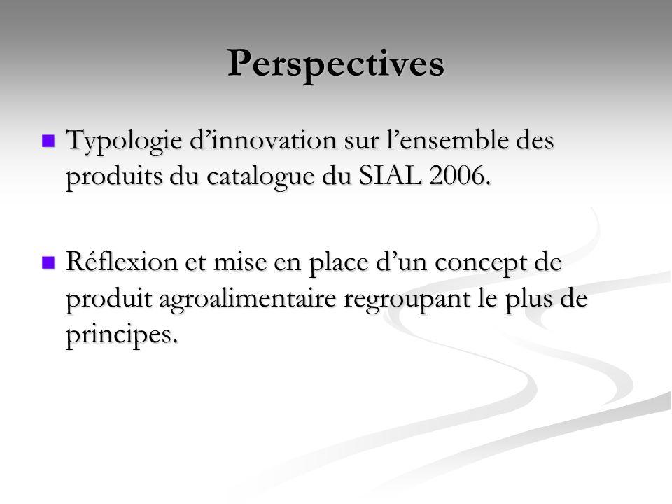 Perspectives Typologie d'innovation sur l'ensemble des produits du catalogue du SIAL 2006.