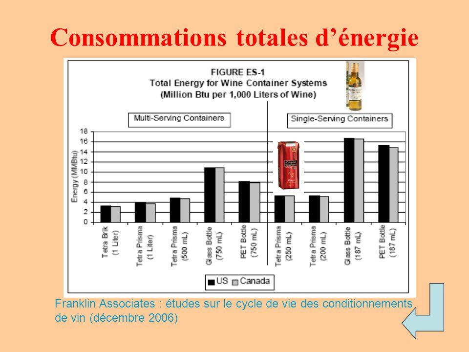Consommations totales d'énergie