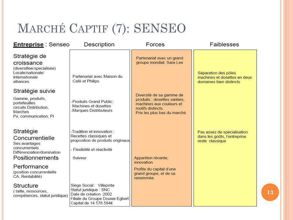 Marché Captif (7): SENSEO